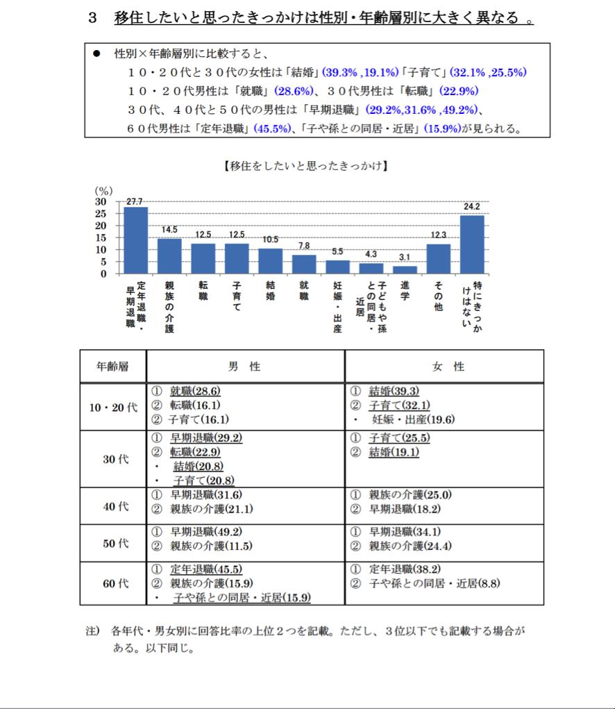 %e7%a7%bb%e4%bd%8f%e3%81%97%e3%81%9f%e3%81%84%e7%90%86%e7%94%b12